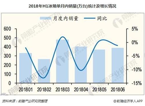 2018年H1冰箱单月内销量(万台)统计及增长情况