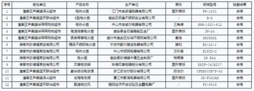 淮南市工商局:电吹风等12批次小家电产品抽检合格