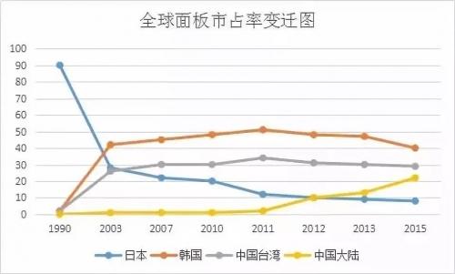 日本面板商JDI拟接受中国资金援助