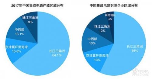 ▲中国集成电路产能与封装测试企业区域分布(数据来源:赛迪智库)