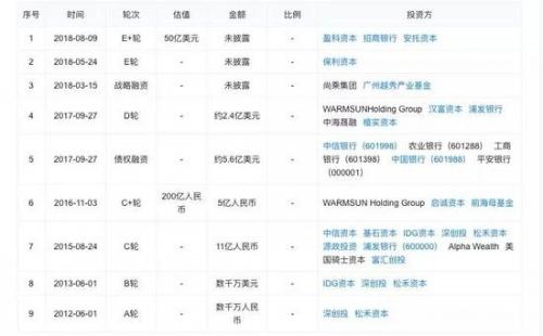 柔宇88必发手机网页官网融资历程,图片来源于天眼查