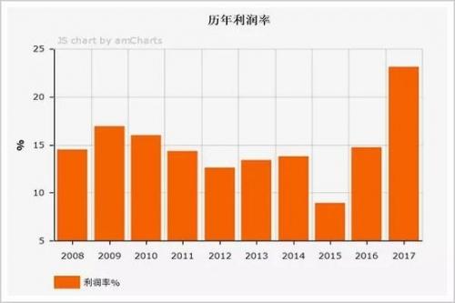 ▲宝洁历年利润率/图源:财富中文网
