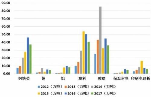 2012-2017年废弃电器电子产品资源回收重量(万吨)。图片来源:《中国废弃电器电子产品回收处理及综合利用行业白皮书2017》