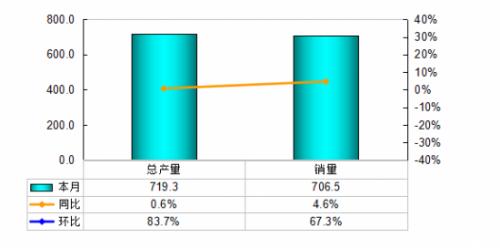 图1 2019年3月行业产销情况对比(单位:万台)