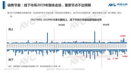 2019年半年度净水器市场分析:需求不旺,增速放缓