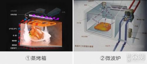蒸烤箱和微波炉有什么区别,哪个更实用_新浪众测
