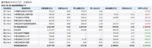 暴风集团股价竟涨停了