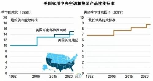 美国家用中央空调和热泵产品性能标准变化