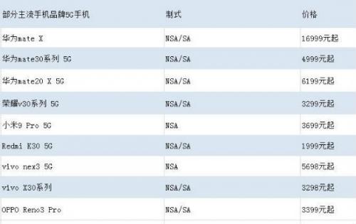 部分5G手机价格比较。中新网吴涛 制图