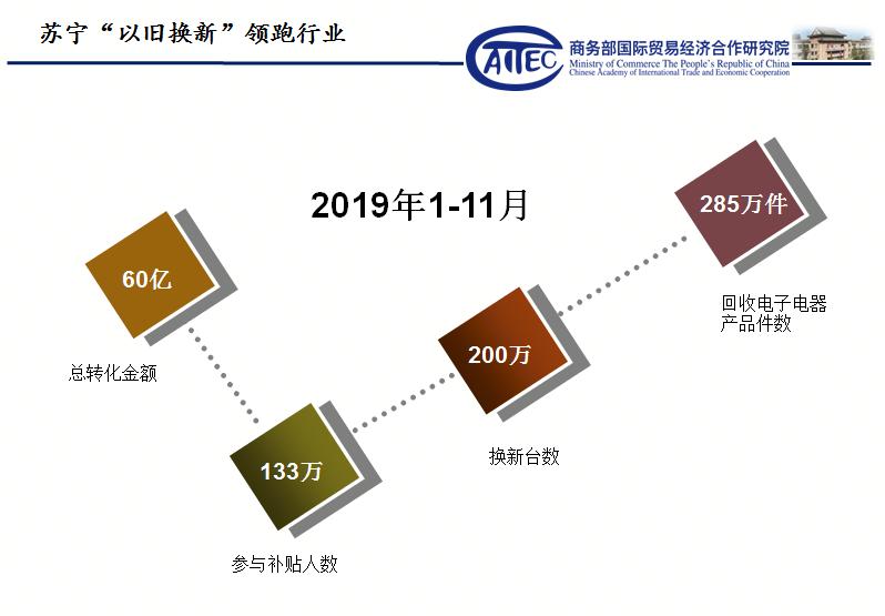 政府力推家电以旧换新政策 苏宁转化金额达60亿