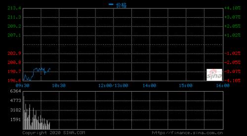 港股开盘美团点评跌4.5% 京东集团跌3.8%