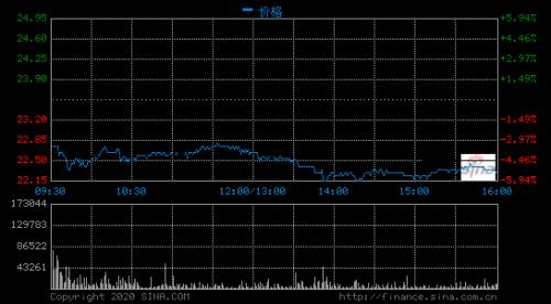 小米跌超5% 林斌通过高盛转售3.5亿B类股
