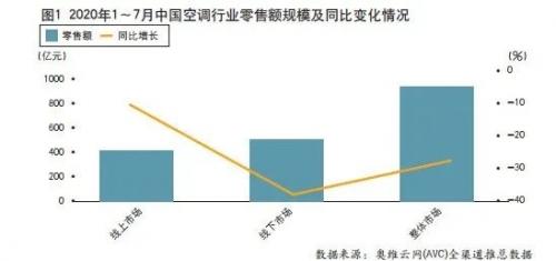 """""""最冷""""冷年收官,中国空调市场步入后疫情时代"""