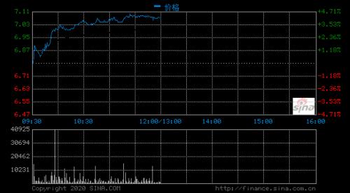 联想集团涨超4% 股价创逾5年新高