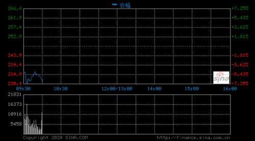 阿里巴巴港股开盘跌超3% 此前被市监总局立案调查