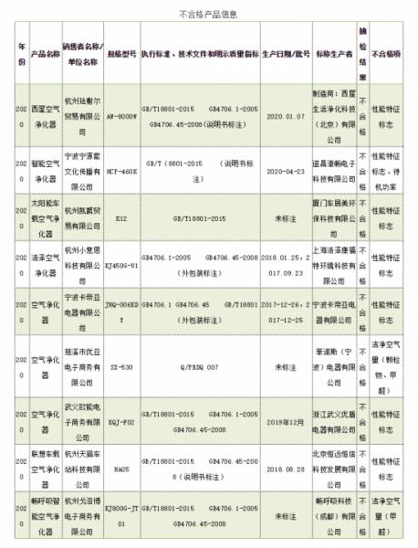 浙江9批次空气净化器产品抽查不合格