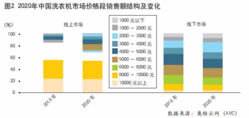"""主战场转移,中国洗衣机市场""""价值战""""打响"""