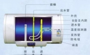 大家知道电热水器中的镁棒有什么用吗?